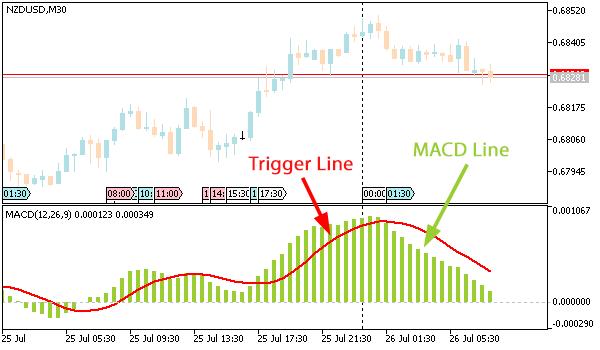Технически индикатори - MACD