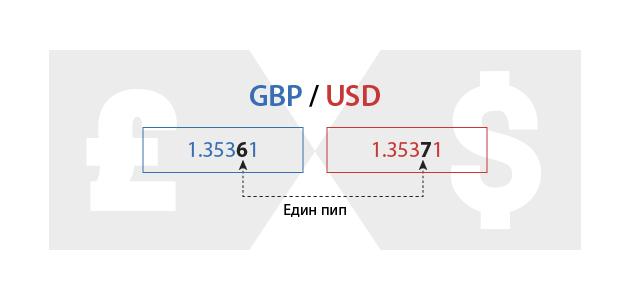 валутни пазари - един пипс