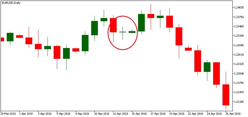 Доджи на валутен пазар